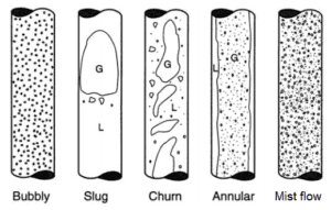 Bubbly - Slug - Churn - Annular - Mist - Flow