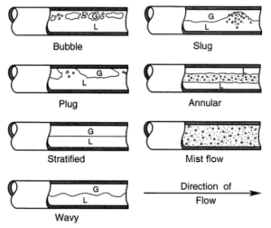 bubble, plug, slug, annular, mist, stratified or wavy flow