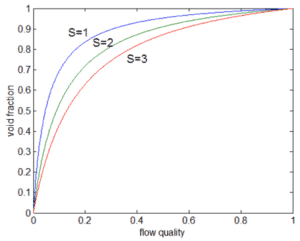 Effect of S on α vs x for water at 7 MPa. Source: Buongiorno Jacopo, MIT Department of Nuclear Science and Engineering, NOTES ON TWO-PHASE FLOW