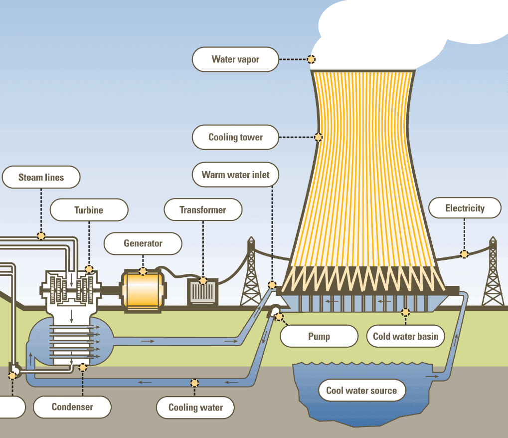 What Is Cooling Tower - Dry  Wet