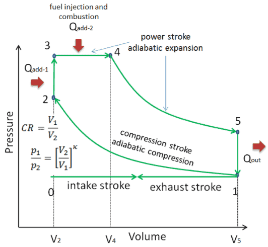 What Is Dual Cycle - Limited Pressure Cycle