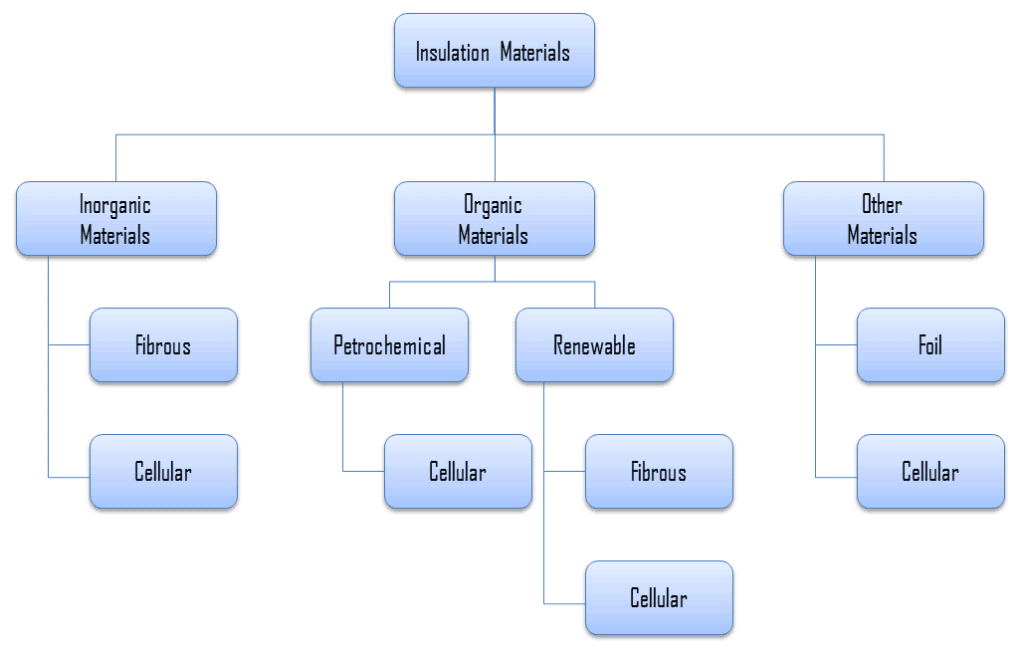 Insulation Materials - Types