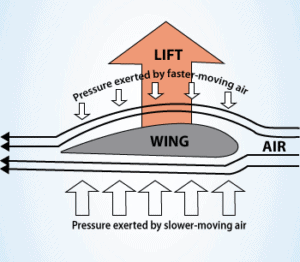 Lift Force - Bernoulli Principle