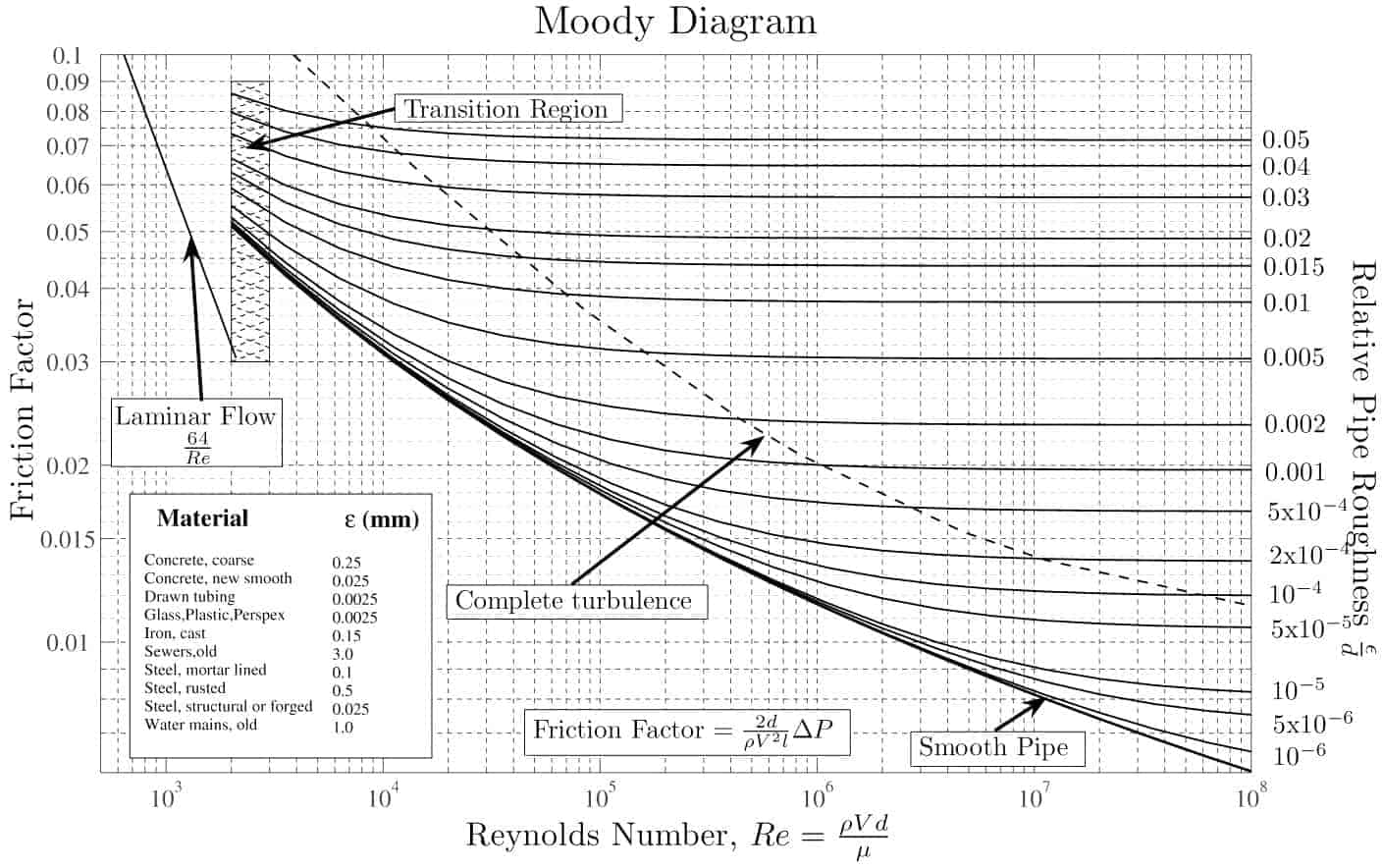 Diagramme Moody