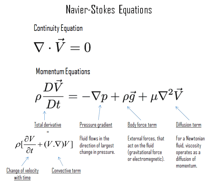 What is Navier-Stokes Equation - Definition