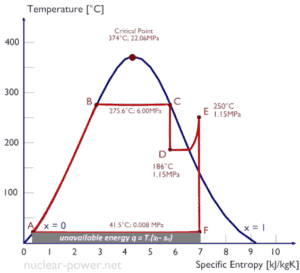 T-s diagram of a thermodynamic cycle