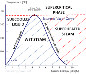 supercritical-phase-critical-point-min