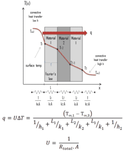 U-factor - Overall Heat Transfer Coefficient