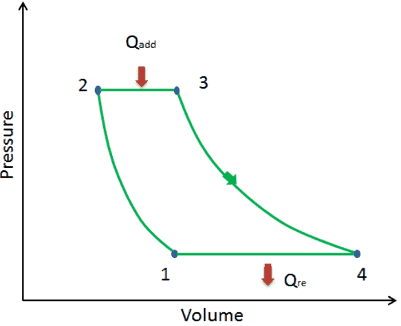 What is Isentropic Process - DefinitionThermal Engineering